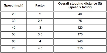 stopping distances - car on dry road